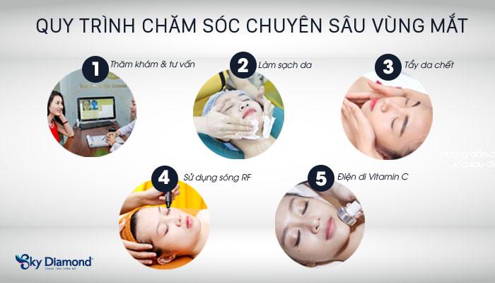 Quy trình chăm sóc chuyên sâu vùng mắt