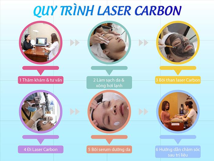 Quy trình thực hiện công nghệ Laser Carbon
